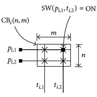 FPGA technology mapping: (a) input circuit C ; (b) area