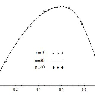 (PDF) A Collocation Method for Numerical Solution of the