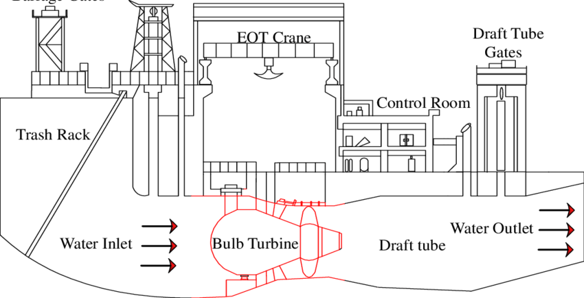 Layout of bulb turbine in a runoff river power house