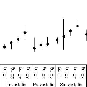 HMG-CoA reductase inhibitors (statins) reduce TC and LDL-C