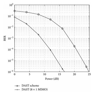 Comparison of the BER plots for ANN decoded TCM-8PSK OFDM