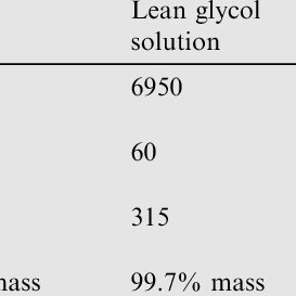 Block process flow diagram for Akik gas plant dehydration