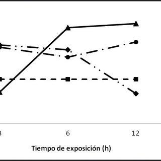 (PDF) Efecto de la luz led de alta intensidad sobre la
