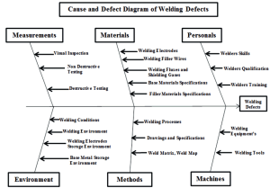 Causes and Effect Diagram of Welding Defects | Download