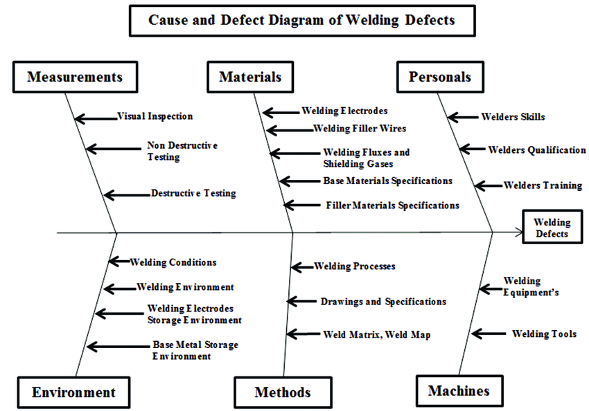 cause and effect diagram six sigma axial skeleton skull causes of welding defects download scientific