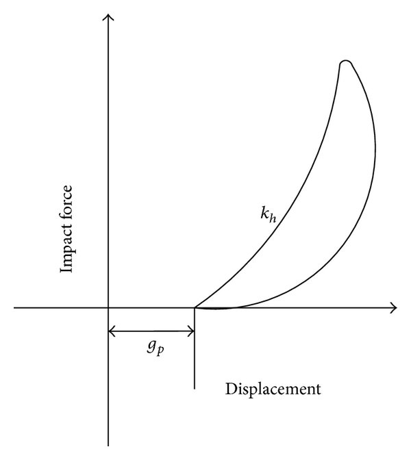 hight resolution of contact force displacement relationship for various impact models a kelvin model and