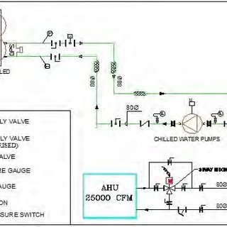 Schematic diagram of chilled water piping system setup by
