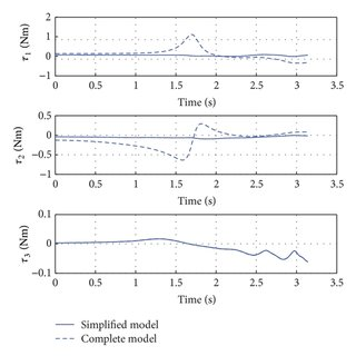The asymmetrical spherical parallel manipulator: (a) CAD
