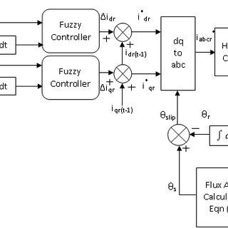 (PDF) A Fuzzy Logic Control Strategy for Doubly Fed