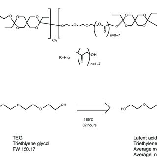 (PDF) Biochronomer™ technology and the development of
