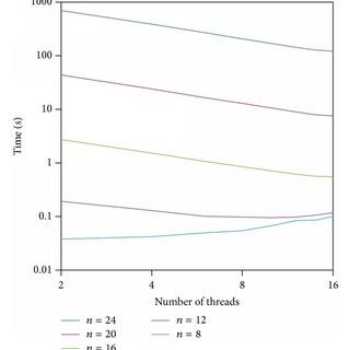 Block diagram and corresponding adjacency matrix
