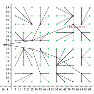 (PDF) Hybrid Swarm Intelligence Energy Efficient Clustered