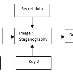 (PDF) A New Steganography for Crypto Cover Files