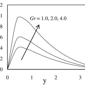 The schematic diagram of fluid flow between two porous