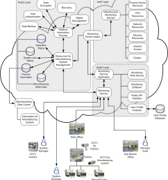 cloud monitoring architecture using cctv cameras for a manufacturing system in a factory  [ 850 x 964 Pixel ]
