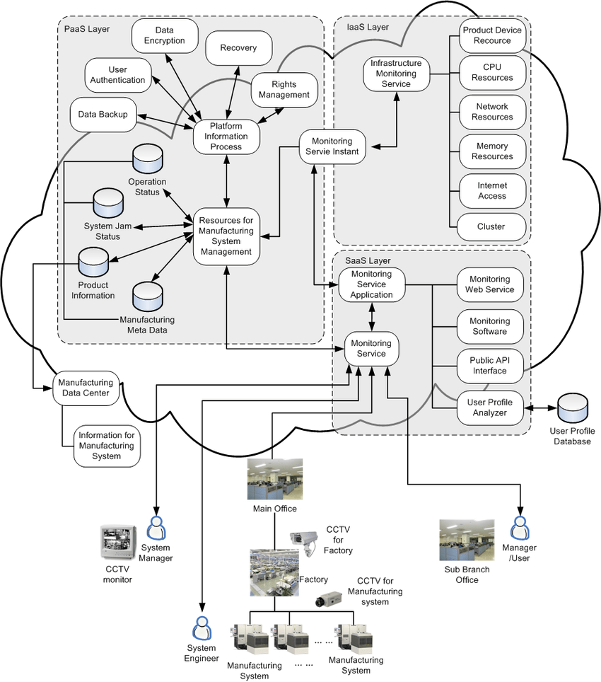 medium resolution of cloud monitoring architecture using cctv cameras for a manufacturing system in a factory