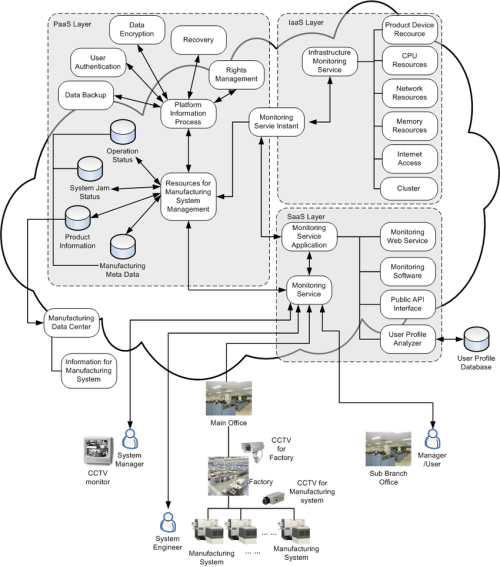 small resolution of cloud monitoring architecture using cctv cameras for a manufacturing system in a factory