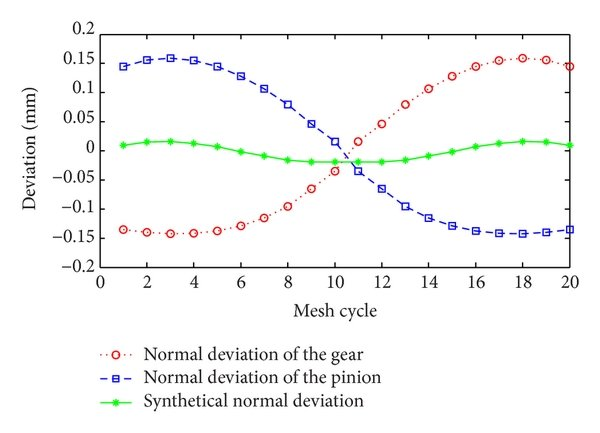 hight resolution of the principle of microsegment gear tooth profile