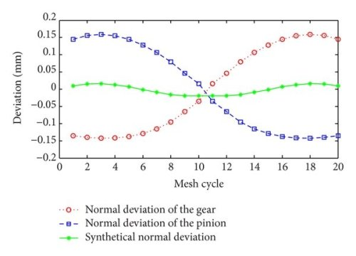 small resolution of the principle of microsegment gear tooth profile