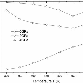 Thermal conductivity of PbTe as a function of temperature
