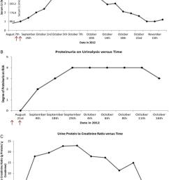 trends of serum creatinine urinalysis proteinuria albuminuria and urine protein to creatinine [ 850 x 1200 Pixel ]