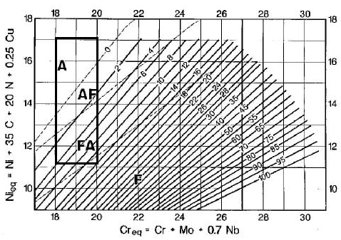 A, 8 B, WRC 1992 constitutional diagram with SA 240 type