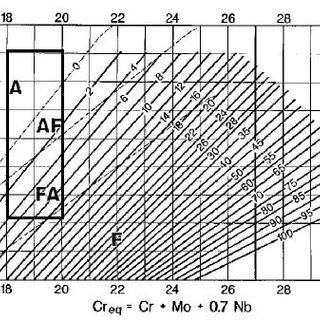(PDF) The emphasis of phase transformations and alloying