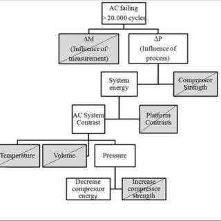 (PDF) Shainin Methodology: An Alternative or an Effective