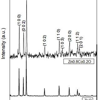 XRD patterns of Ti1 xCoxO2 nano-particles prepared by the