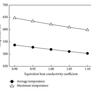 (PDF) Heat Transfer Characteristics of Calcined Petroleum