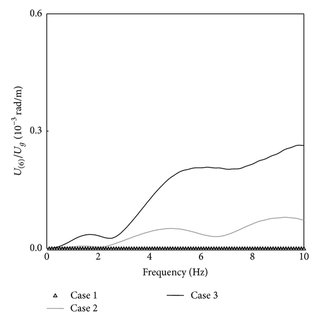 (PDF) Effect of Soil Structure Interaction on Torsional