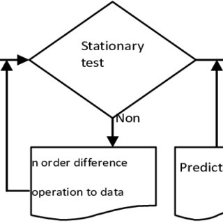 (PDF) The Time Series Analysis in the Inspection of