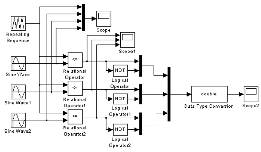 Simulation model diagram composed of logic modules