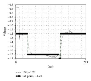 Schematic diagram of cathodic protection through distributed control   Download Scientific