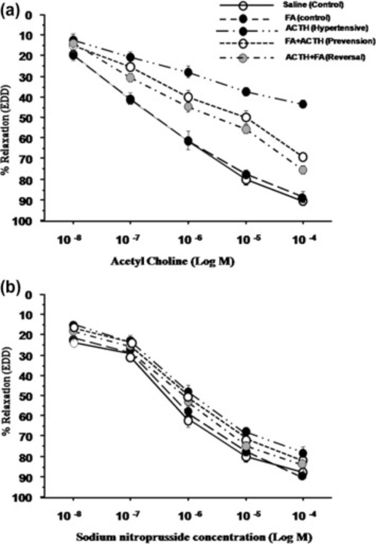 Effect of folic acid (FA) on aortic rings vasorelaxation