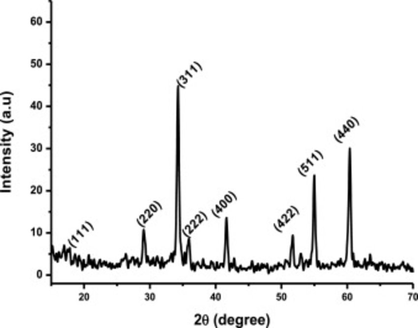 X-ray diffraction spectrum (XRD) of Zn2SnO4 nanoparticles