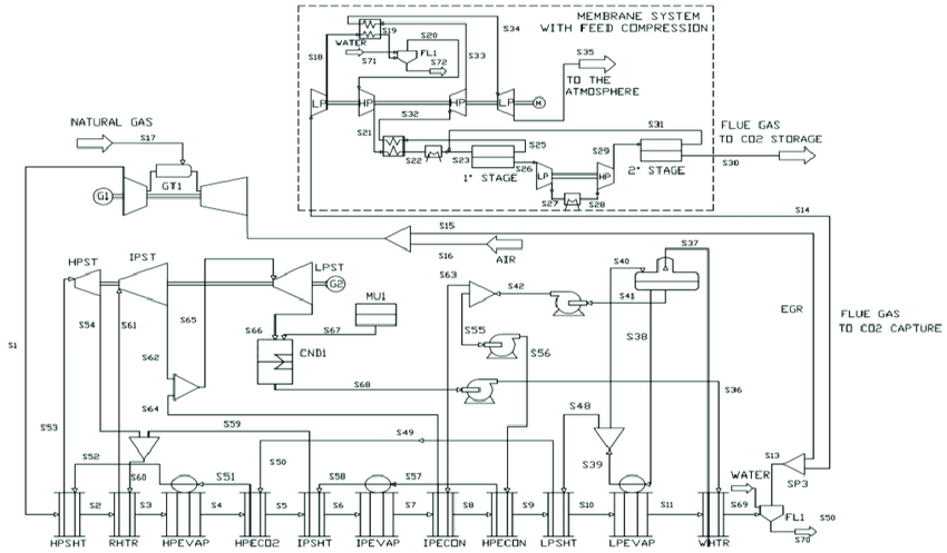 Layout of NGCC integrated with the CO2 capture system