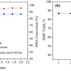 XPS spectra a) Survey scan of GO-Ir 3; b) high resolution