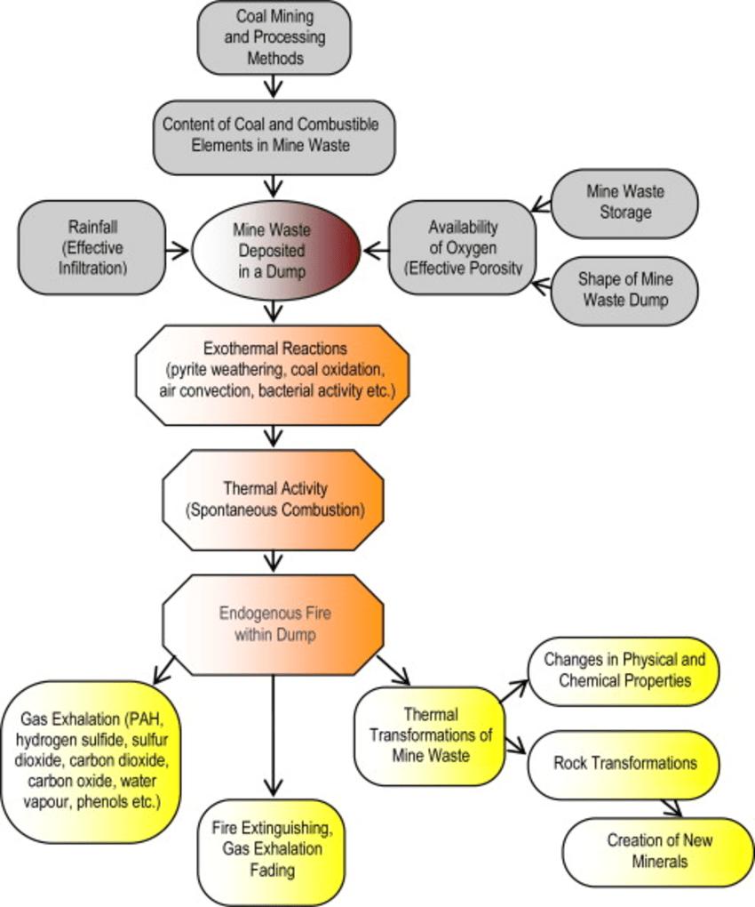 medium resolution of fire creation diagram wiring diagram yer fire creation diagram