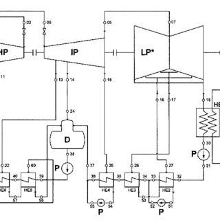 Thermodynamic scheme of the supercritical steam power