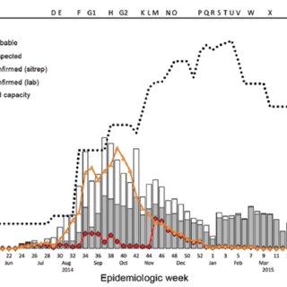 The flow chart of Ebola virus disease (EVD) case screening