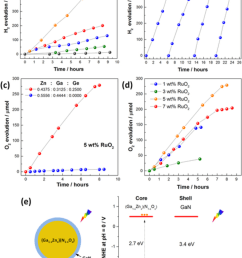 temporal photocatalytic hydrogen production of as prepared with different starting zn ga ge [ 850 x 1181 Pixel ]