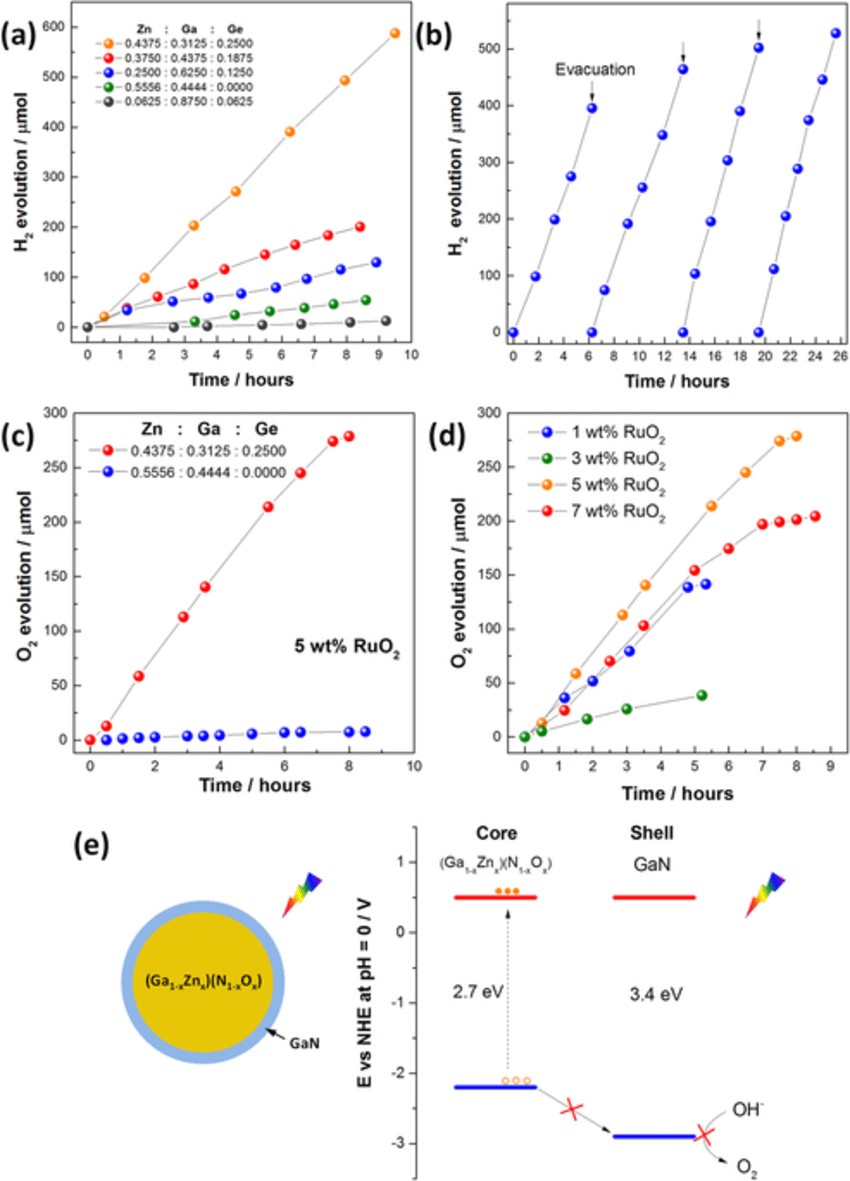 medium resolution of temporal photocatalytic hydrogen production of as prepared with different starting zn ga ge