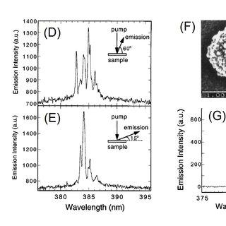 (A) Room temperature EL spectra of the ITO/ZnO-nanowires/p