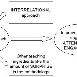 (PDF) The influence of a non-linear lecturing approach on