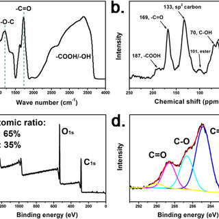 (PDF) Graphene quantum dots as the electrolyte for solid