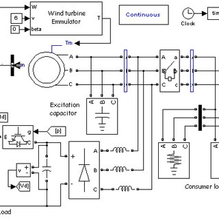 (PDF) Voltage and Frequency Control of Variable Speed