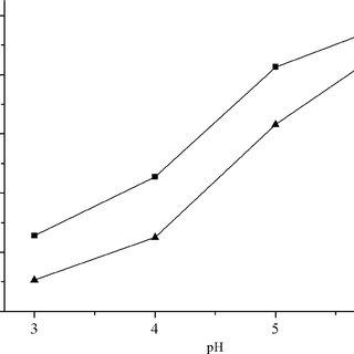 (PDF) Preparation of a β-Cyclodextrin-Based Open-Tubular