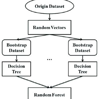 (PDF) Random Forest-Based Recognition of Isolated Sign