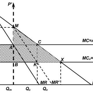 The Welfare Loss.R. Posner Model Description: P-price; Q
